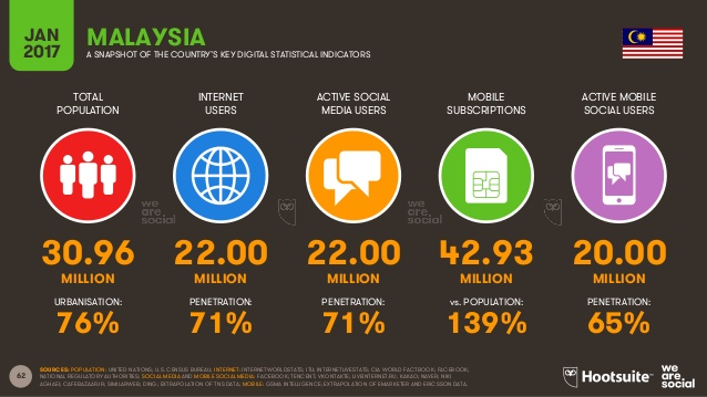 digital-in-2017-southeast-asia-62-638